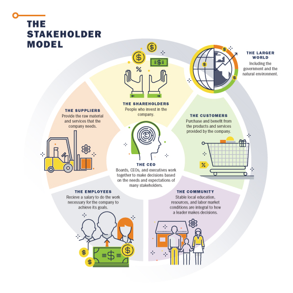 The Stakeholder Model