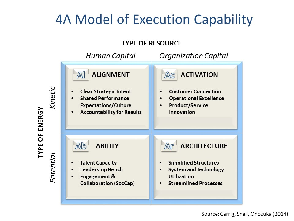 4A Model of Execution Capability