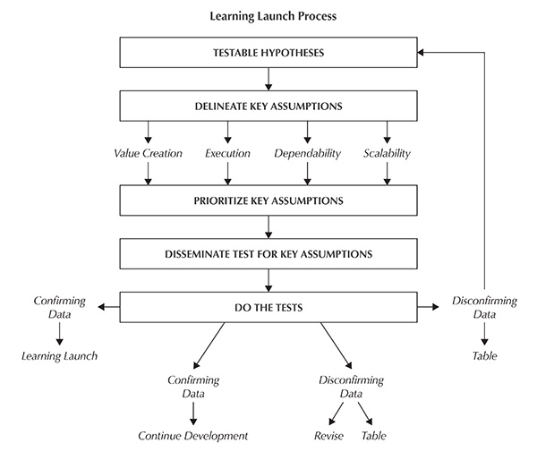 Learning Launch Process