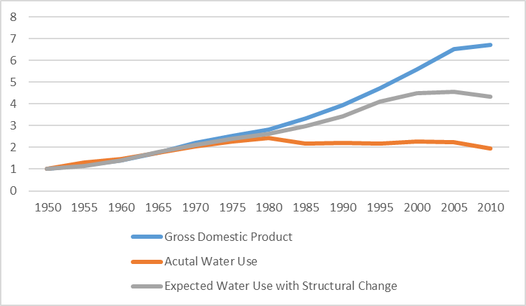 Figure: Assessing U.S. Water Use Since 1950